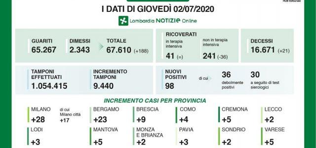 SALGONO A 201 I NUOVI CASI (LA META' IN LOMBARDIA) CON 53.000 TAMPONI EFFETTUATI, 30 I DECESSI. PLASMA IPERIMMUNE, L'UNIONE EUROPEA APPROVA IL PROGETTO DEL SAN MATTEO DI PAVIA (tutte […]<!-- AddThis Advanced Settings above via filter on get_the_excerpt --><!-- AddThis Advanced Settings below via filter on get_the_excerpt --><!-- AddThis Advanced Settings generic via filter on get_the_excerpt -->