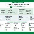 """LEGGERO AUMENTO DEI NUOVI POSITIVI. ZERO DECESSI IN LOMBARDIA. MINISTRO SPERANZA SU CASI ALL'ESTERO: """"TUTELIAMO L'ITALIA"""" (tutte le notizie su diegobianchinews.it @copyright, siti e social di Itinerari News e Pavia […]<!-- AddThis Advanced Settings above via filter on get_the_excerpt --><!-- AddThis Advanced Settings below via filter on get_the_excerpt --><!-- AddThis Advanced Settings generic via filter on get_the_excerpt -->"""